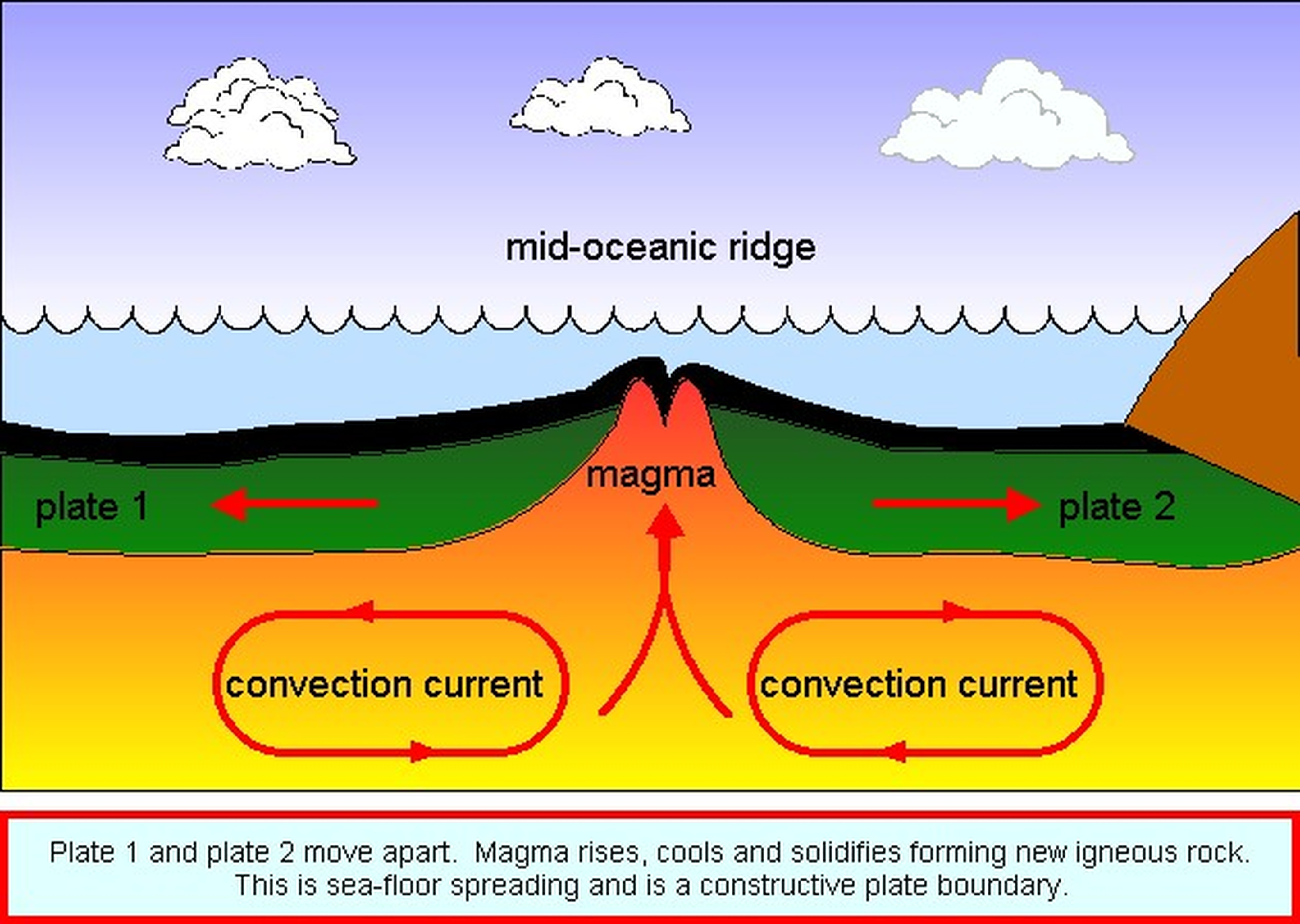 Sea floor spreading earth space for How does subduction change the ocean floor